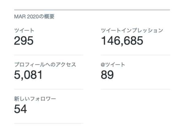 Hazukiさんあぶろーど3月のTwitter運用状況